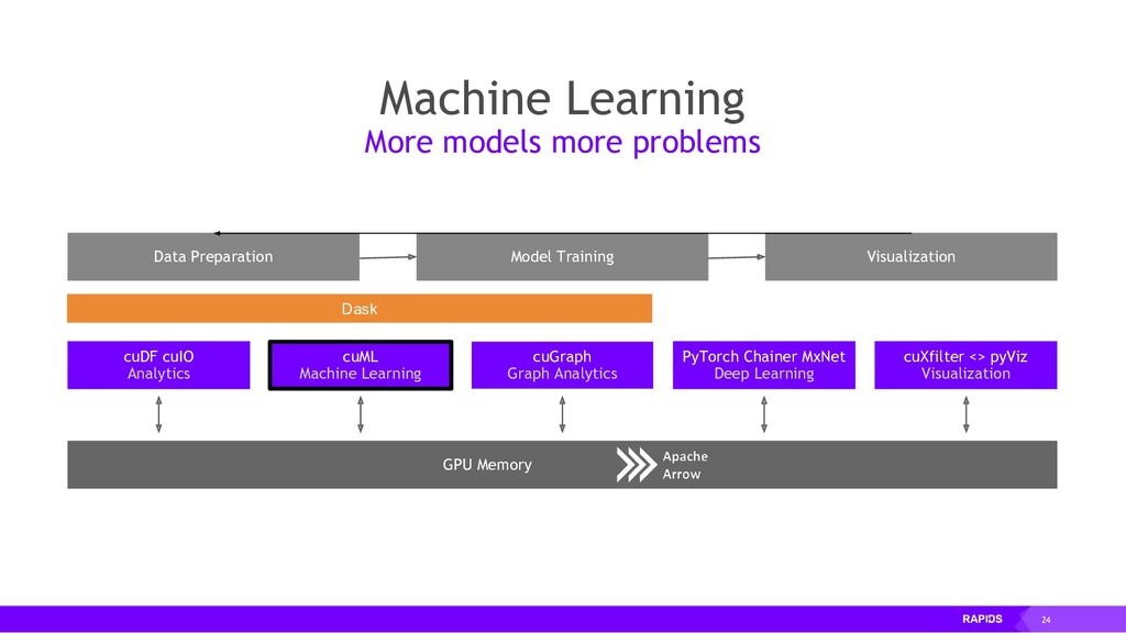 24 GPU Memory Data Preparation Visualization Mo...