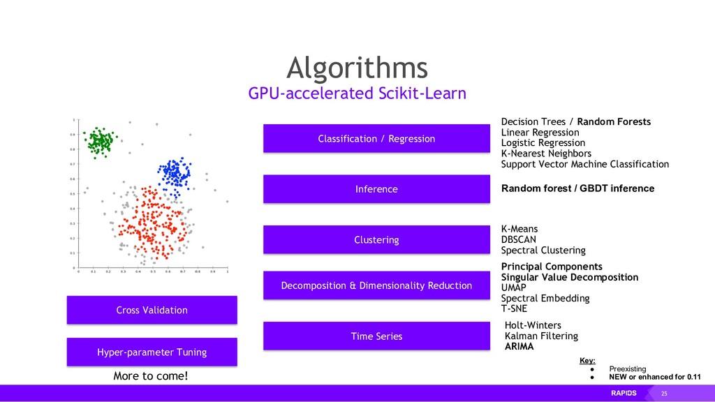 25 Algorithms GPU-accelerated Scikit-Learn Clas...