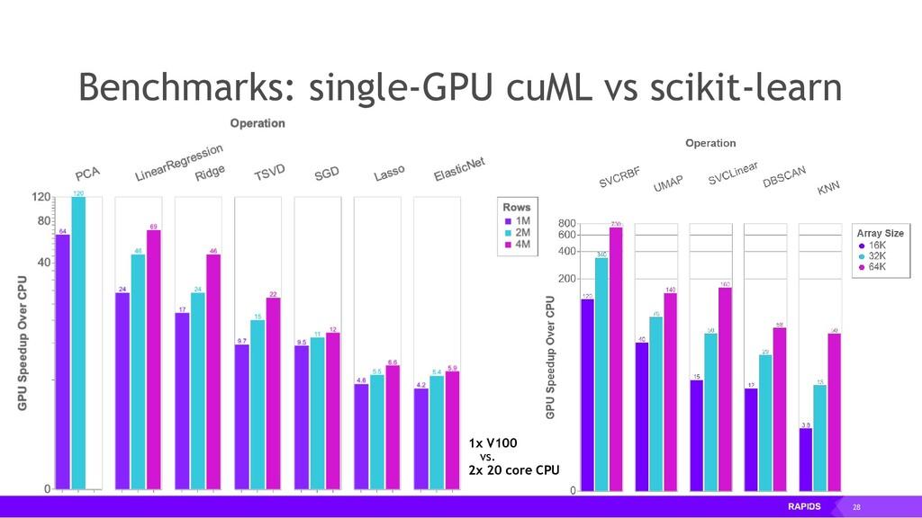 28 Benchmarks: single-GPU cuML vs scikit-learn ...