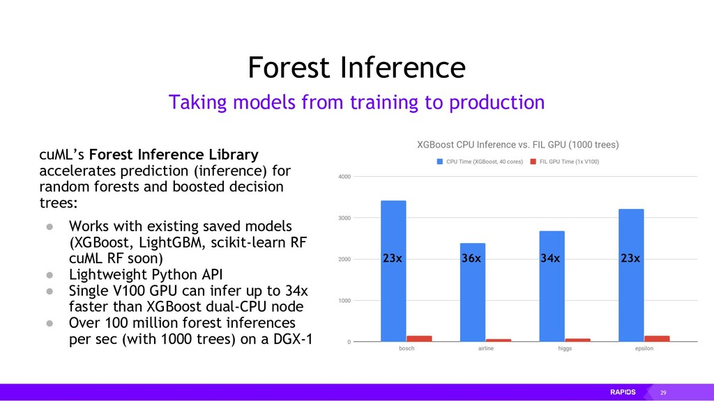29 cuML's Forest Inference Library accelerates ...