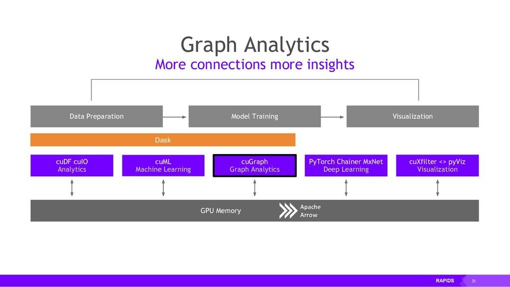 31 GPU Memory Data Preparation Visualization Mo...