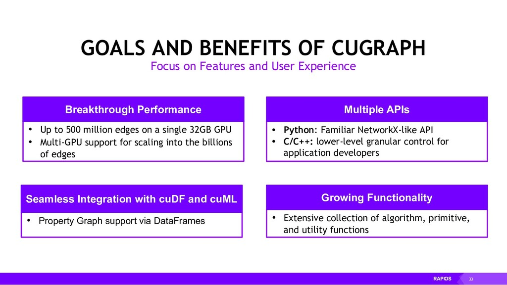 33 GOALS AND BENEFITS OF CUGRAPH Focus on Featu...