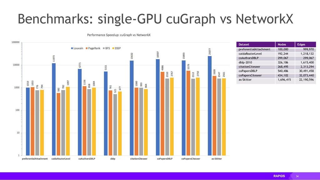 34 Benchmarks: single-GPU cuGraph vs NetworkX D...