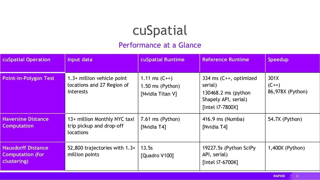 37 cuSpatial cuSpatial Operation Input data cuS...