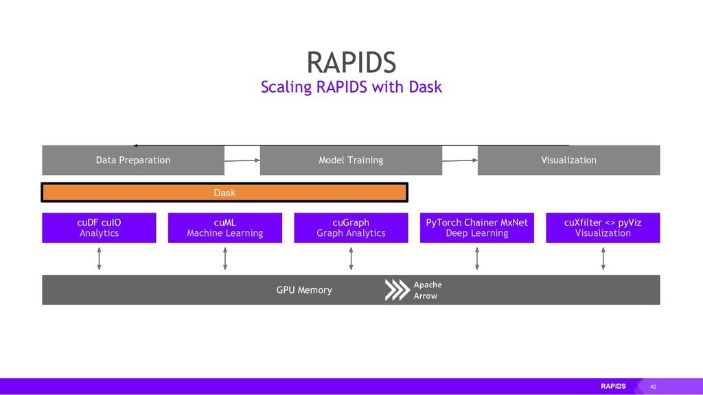 40 cuDF cuIO Analytics GPU Memory Data Preparat...