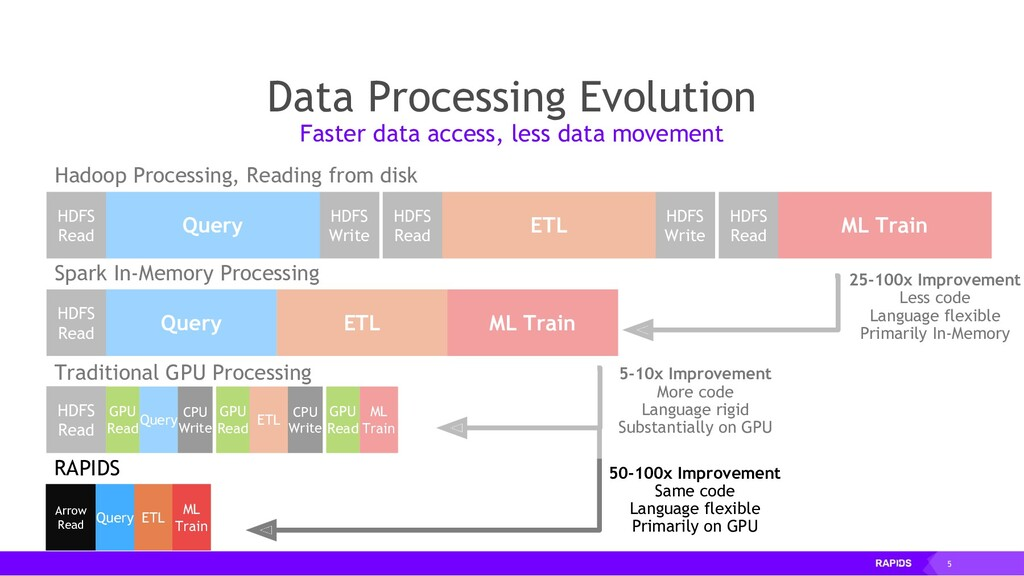 5 Data Processing Evolution Faster data access,...
