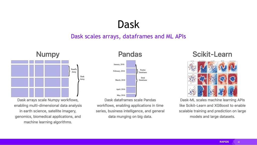 42 Dask Dask scales arrays, dataframes and ML A...