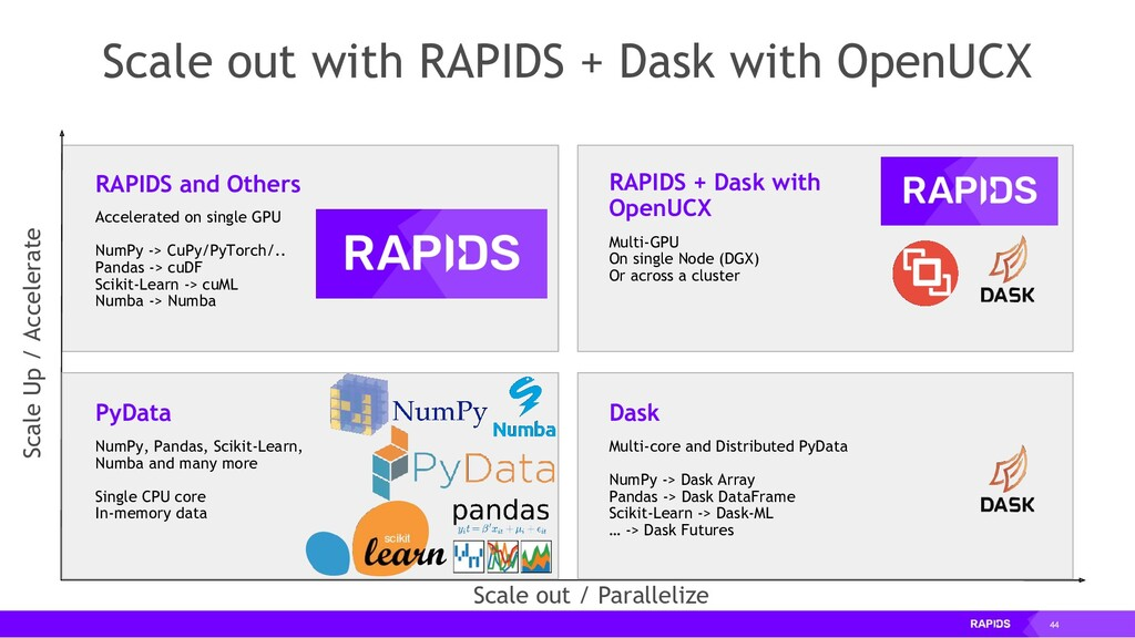 44 Scale out with RAPIDS + Dask with OpenUCX Ac...