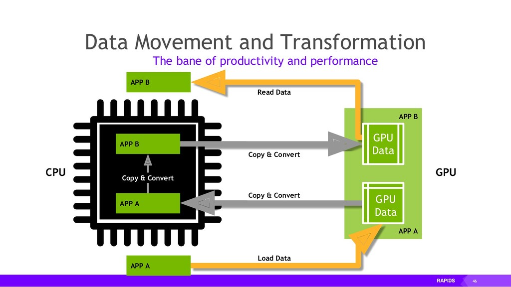 46 APP A Data Movement and Transformation Data ...