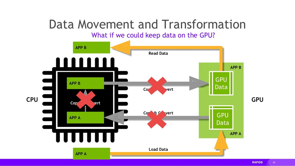 47 Data Movement and Transformation Data Moveme...