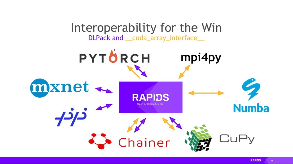 48 Interoperability for the Win DLPack and __cu...