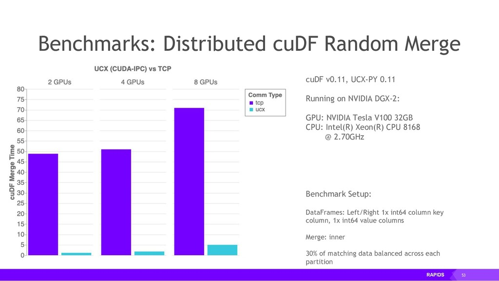 53 cuDF v0.11, UCX-PY 0.11 Running on NVIDIA DG...
