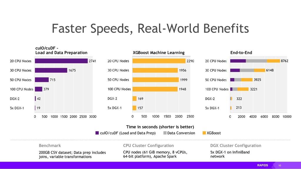 10 Faster Speeds, Real-World Benefits cuIO/cuDF...