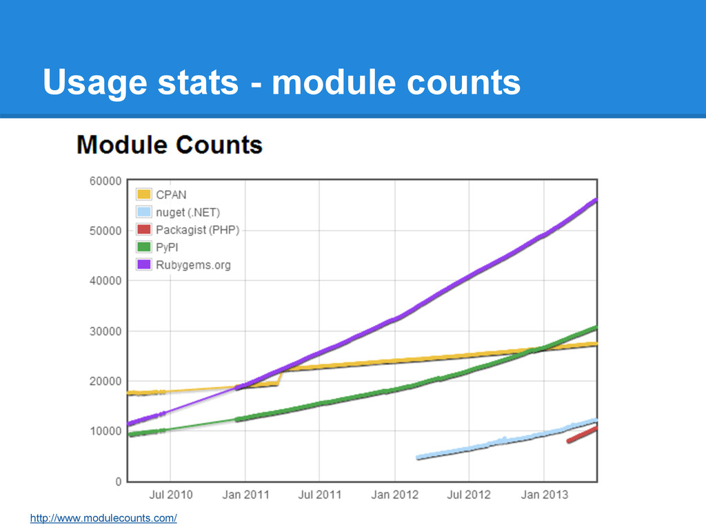 Usage stats - module counts http://www.moduleco...