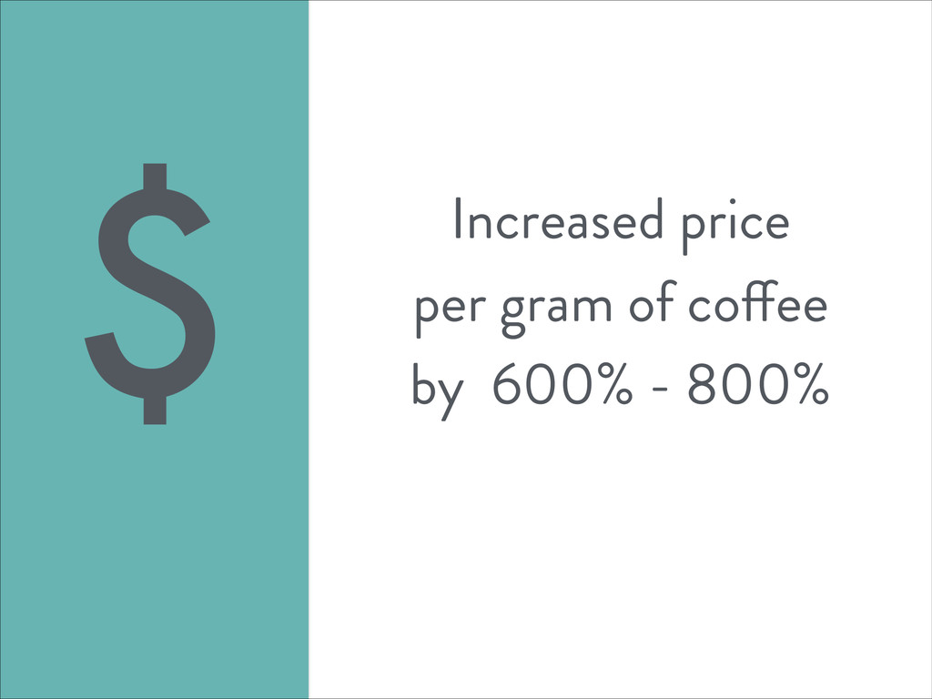 Increased price per gram of coffee by 600% - 80...