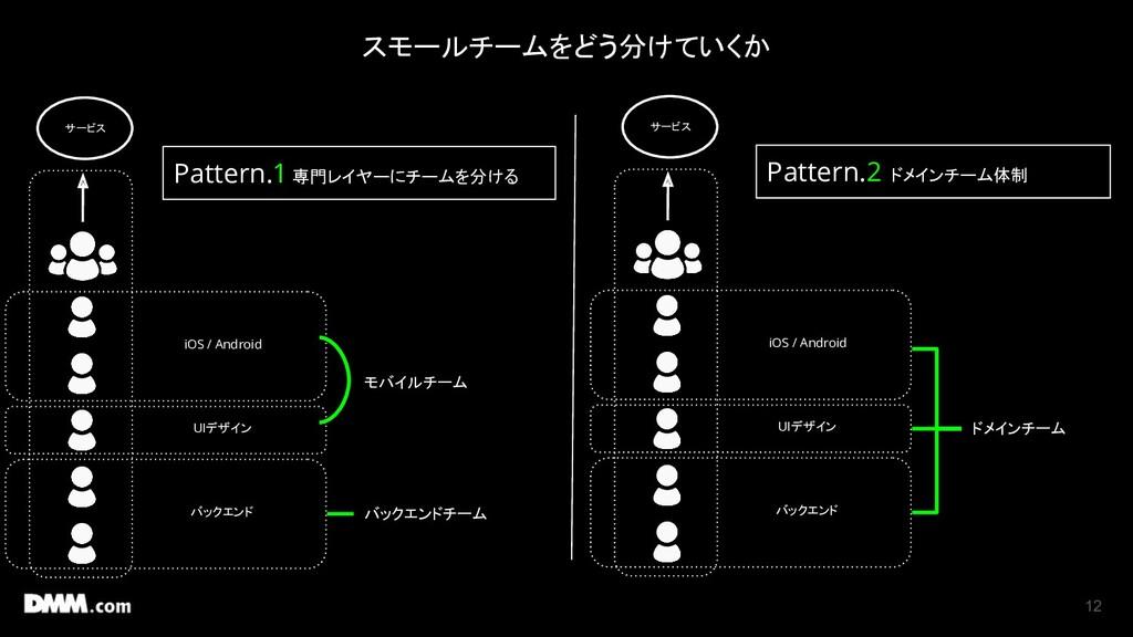 12 サービス iOS / Android UIデザイン バックエンド Pattern.1 専...