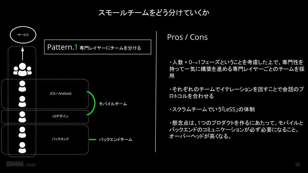 13 サービス iOS / Android UIデザイン バックエンド モバイルチーム バック...