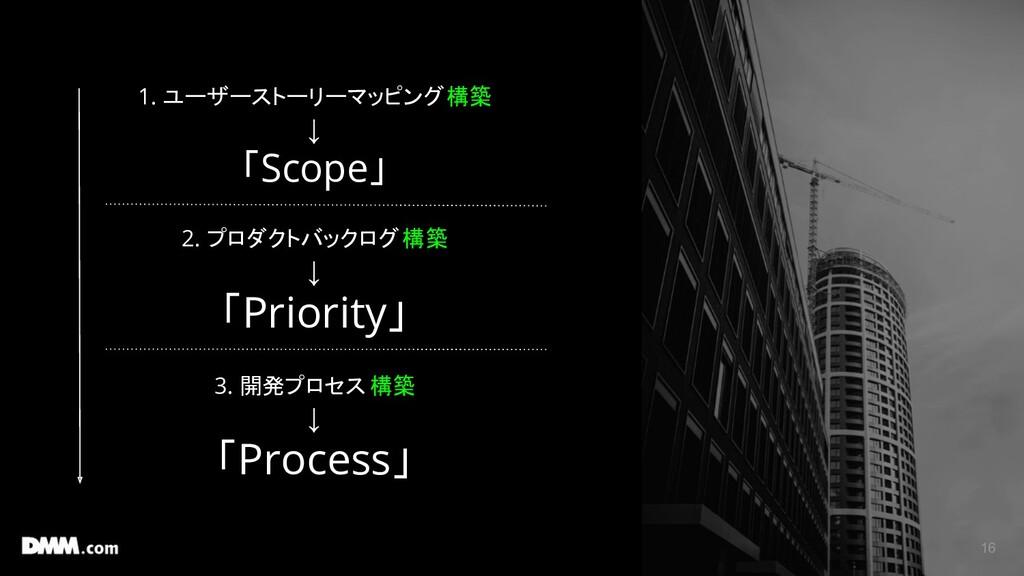 16 1. 1. ユーザーストーリーマッピング 構築 ↓ 「Scope」 2. プロダクトバッ...