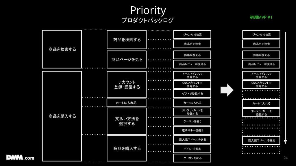 24 Priority プロダクトバックログ 商品を検索する 商品を購入する 商品を検索する ...