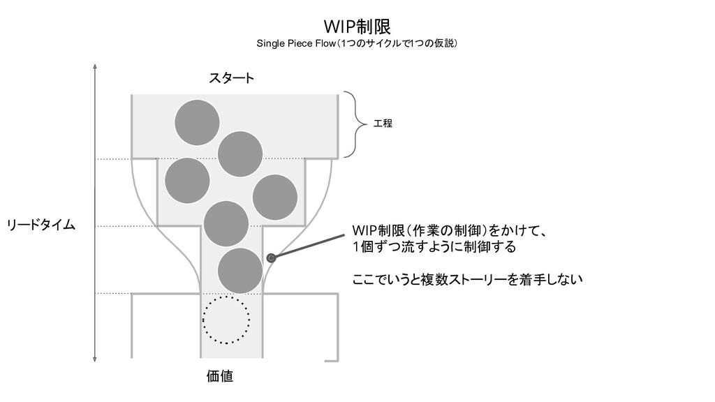 リードタイム スタート 価値 工程 WIP制限(作業の制御)をかけて、 1個ずつ流すように制御...