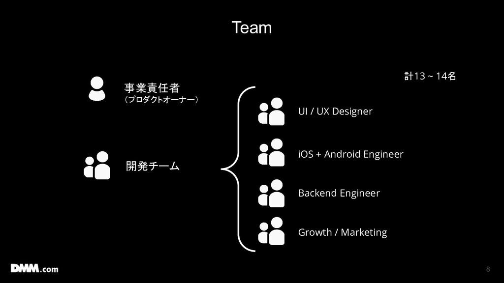 8 事業責任者 (プロダクトオーナー) 開発チーム UI / UX Designer iOS ...