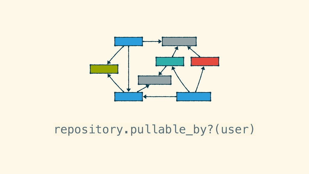 repository.pullable_by?(user)
