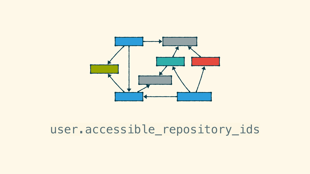 user.accessible_repository_ids