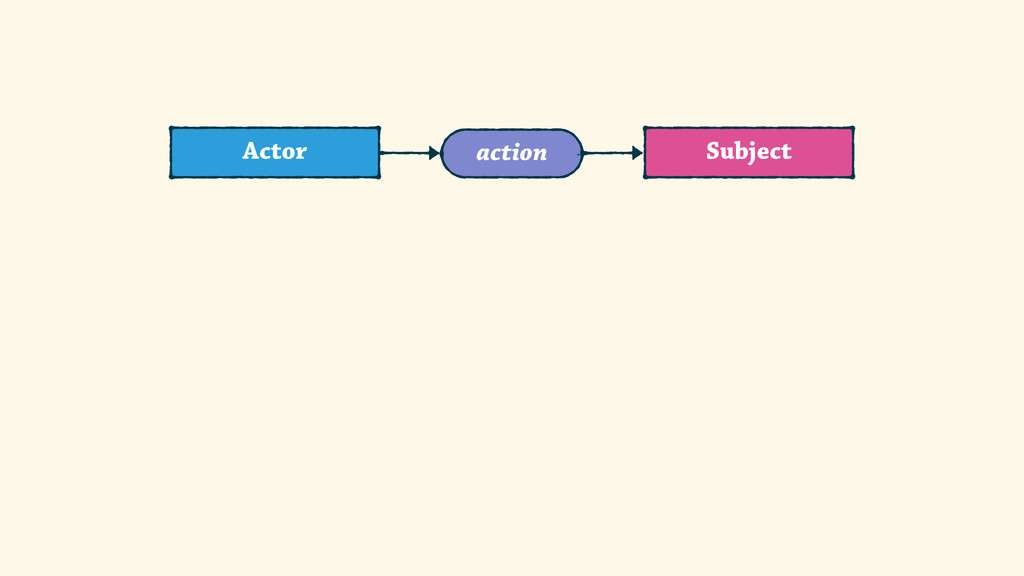 Subject Actor action