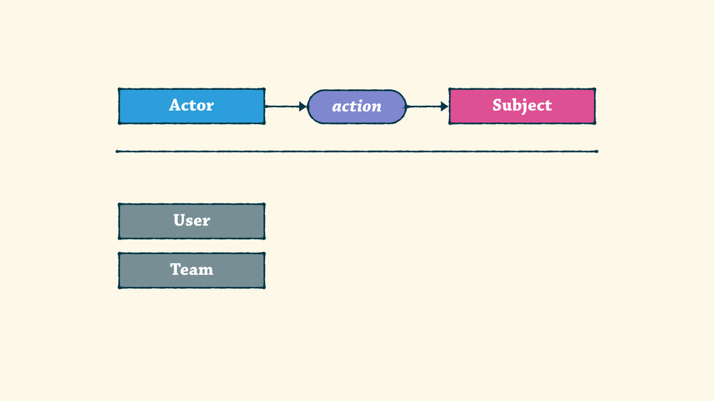 Subject Actor action User Team