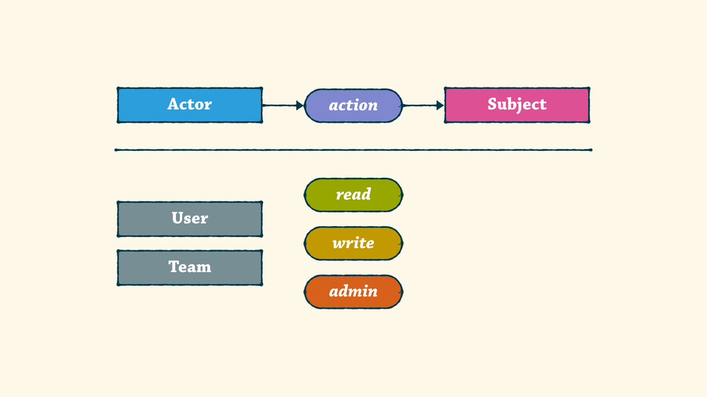 Subject Actor action User Team read write admin