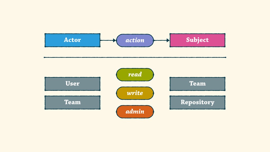 Subject Actor action User Team Repository Team ...