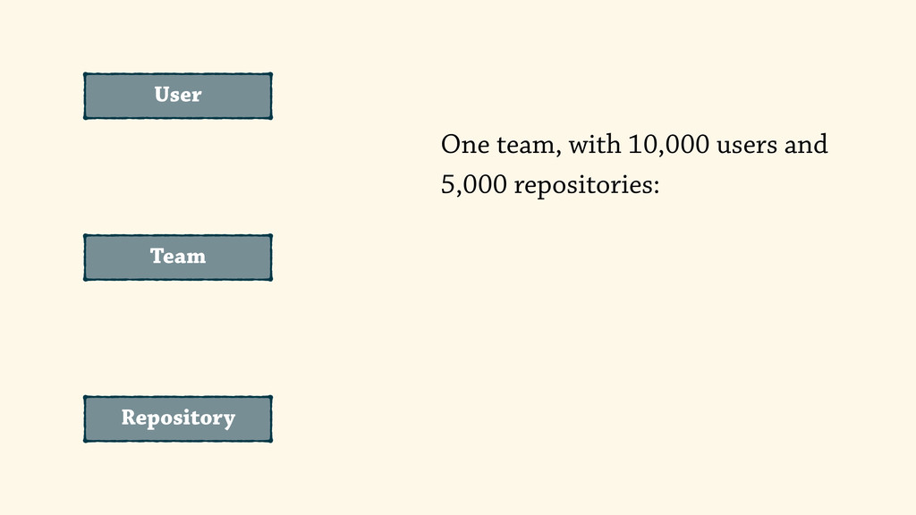 User Repository Team One team, with 10,000 user...
