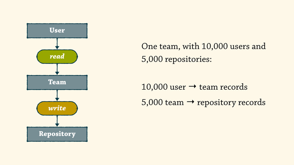 User Repository Team read write One team, with ...