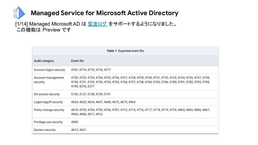 Managed Service for Microsoft Active Directory ...
