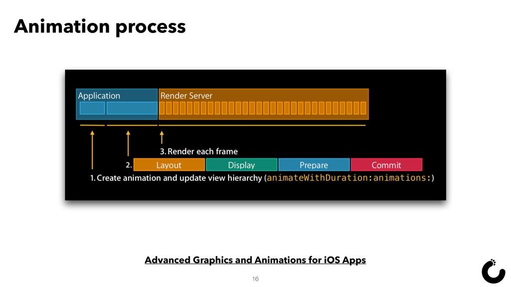 Animation process 16 Advanced Graphics and Anim...