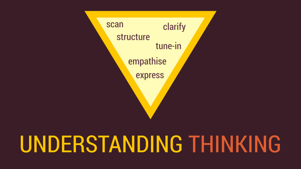 UNDERSTANDING THINKING clarify empathise tune-i...