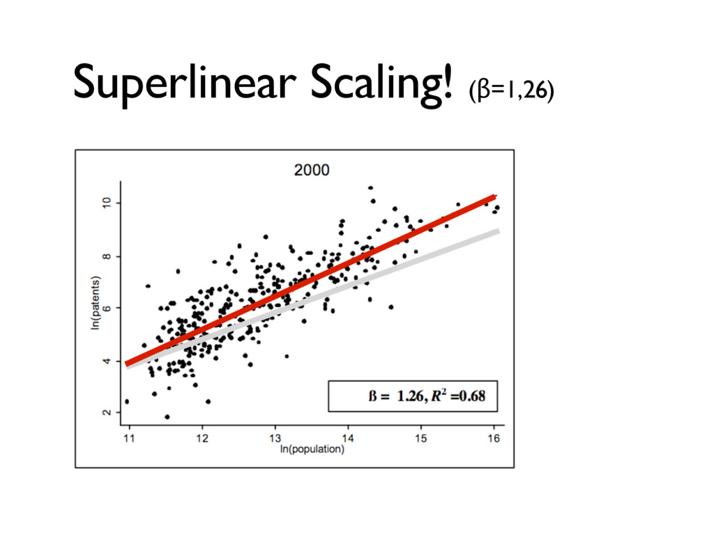 Superlinear Scaling! (β=1,26)