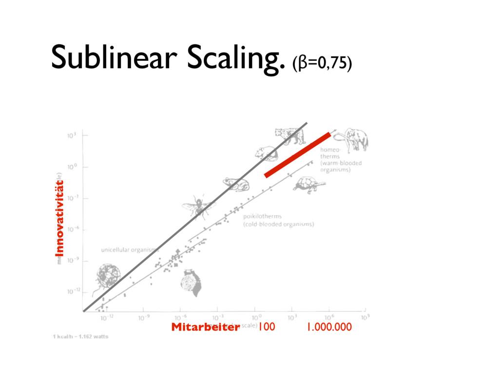 Sublinear Scaling. (β=0,75) 100 1.000.000 Mitar...