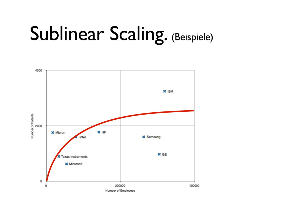 Sublinear Scaling. (Beispiele)
