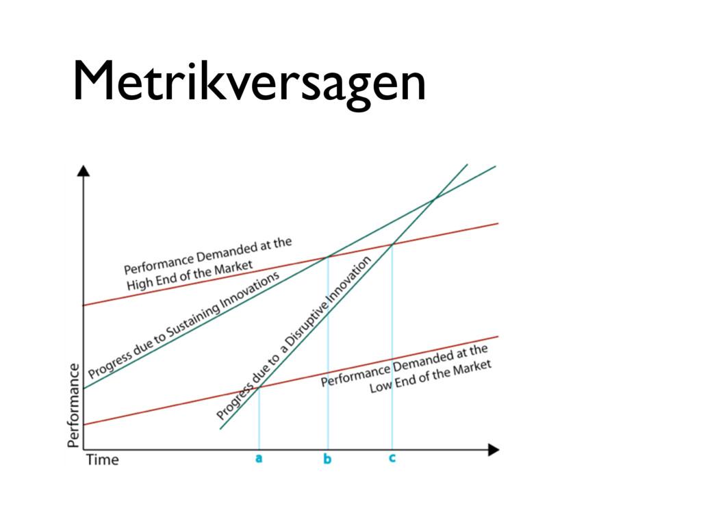 Metrikversagen