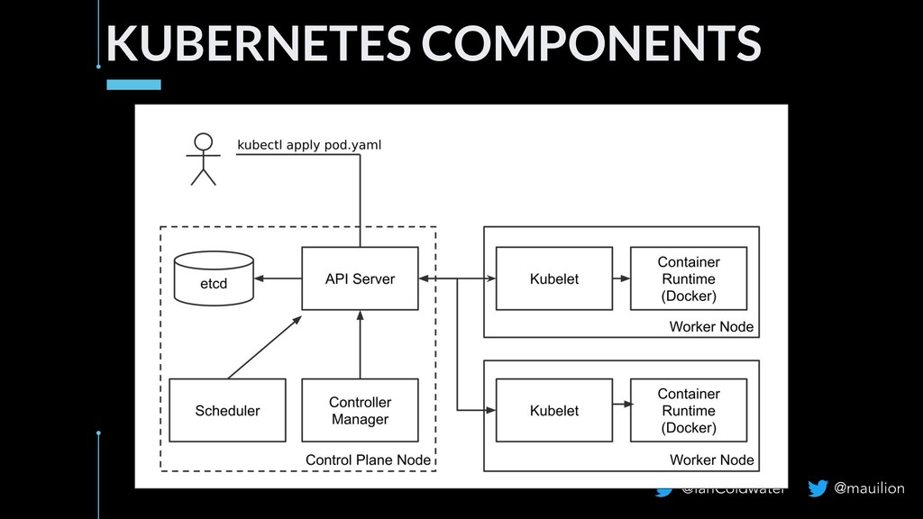KUBERNETES COMPONENTS