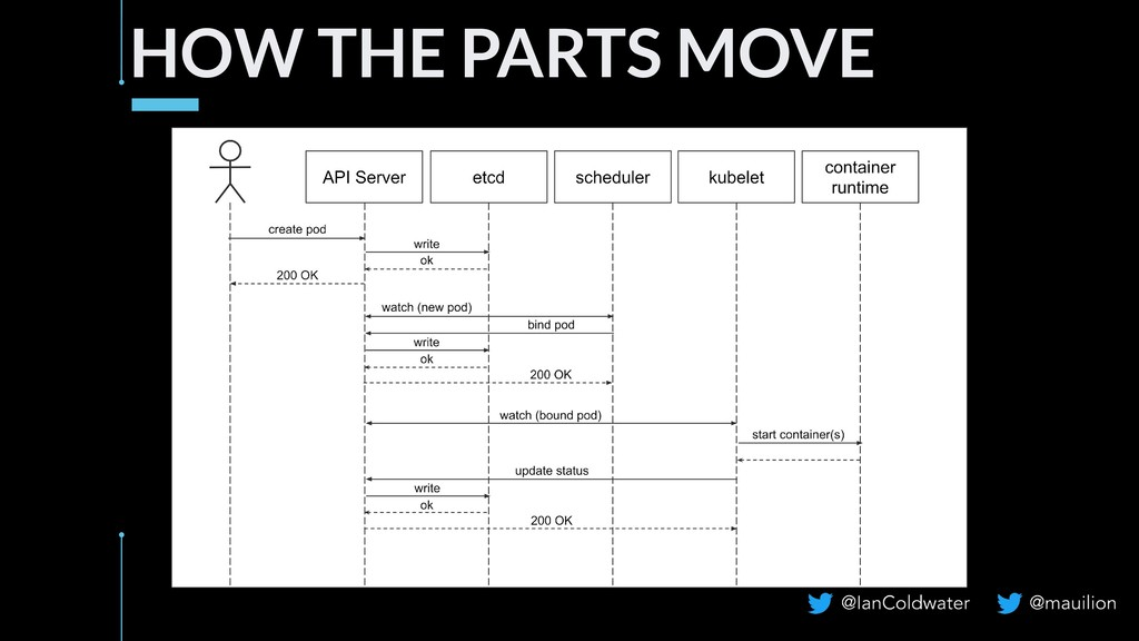 HOW THE PARTS MOVE