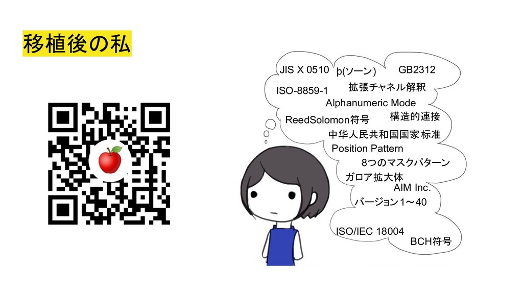 移植後の私 デンソーウェーブ BCH符号 JIS X 0510 ISO/IEC 18004 8...