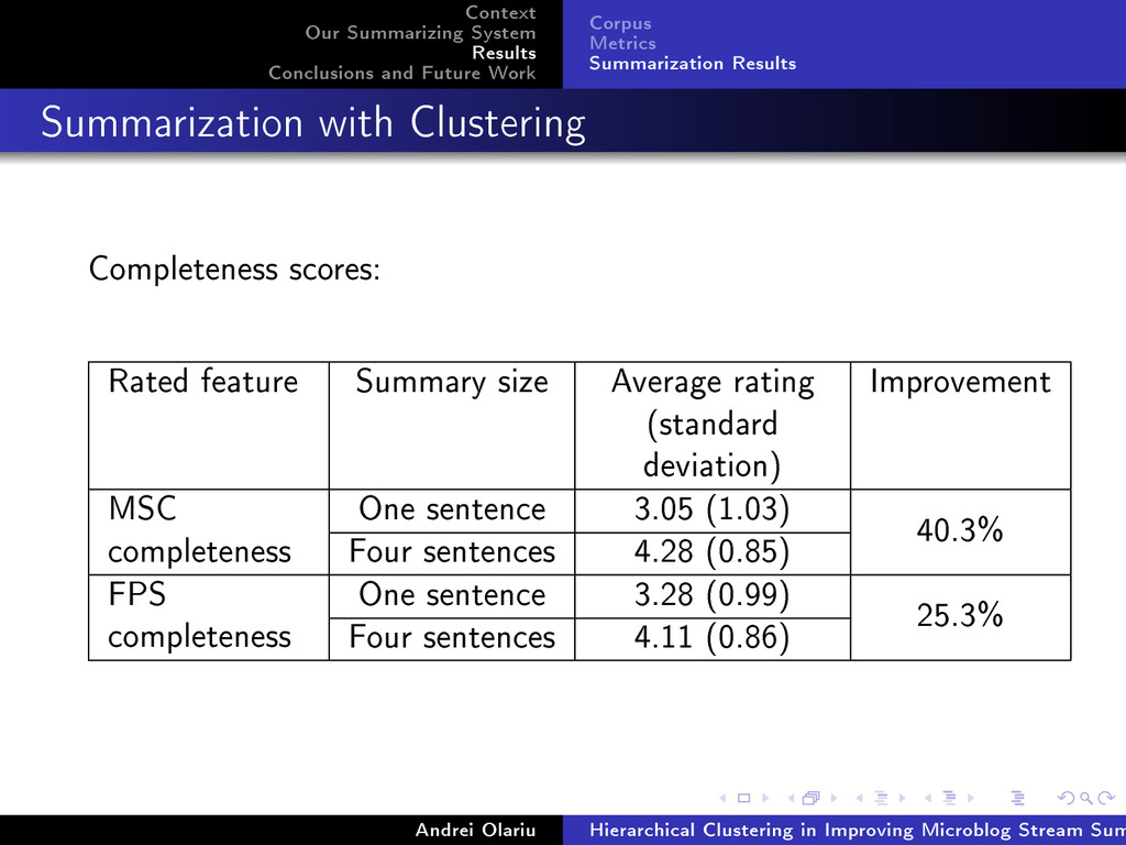 Context Our Summarizing System Results Conclusi...