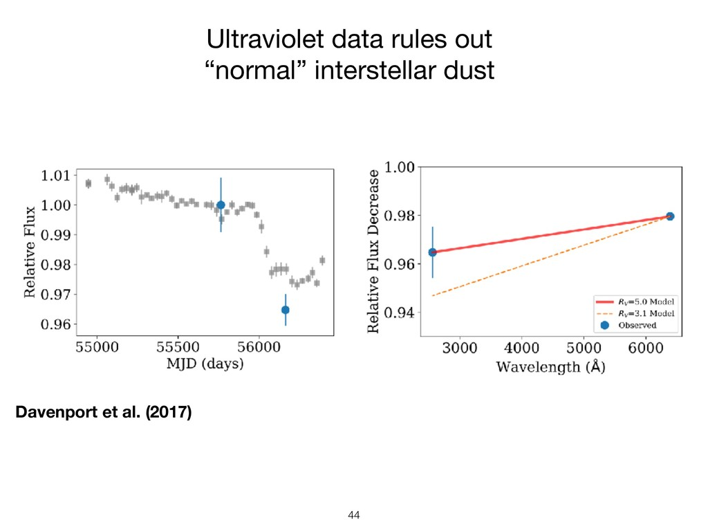 !44 Ultraviolet data rules out 