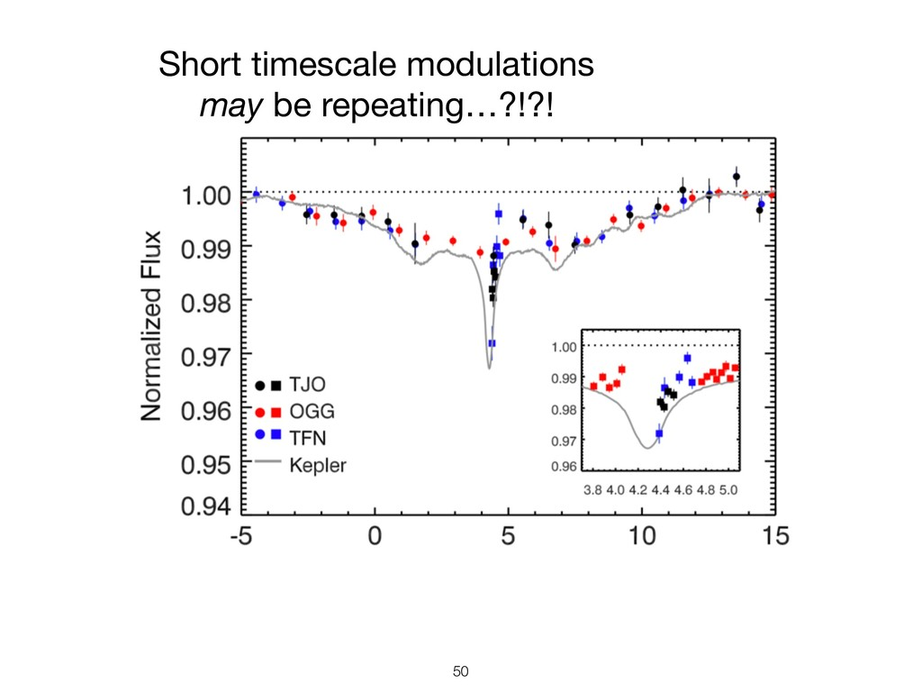 !50 Short timescale modulations may be repeatin...