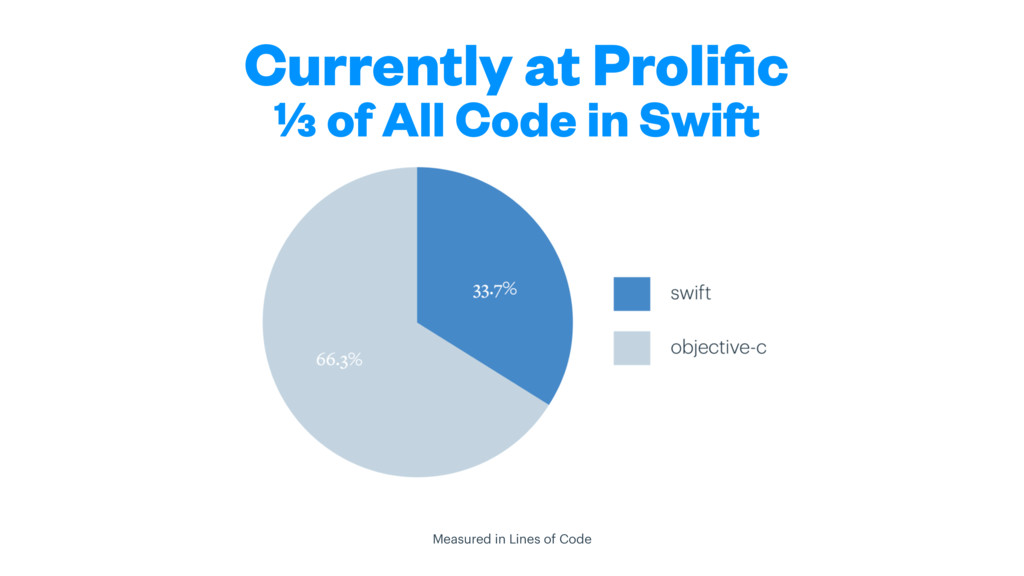 Currently at Prolific ⅓ of All Code in Swift Mea...