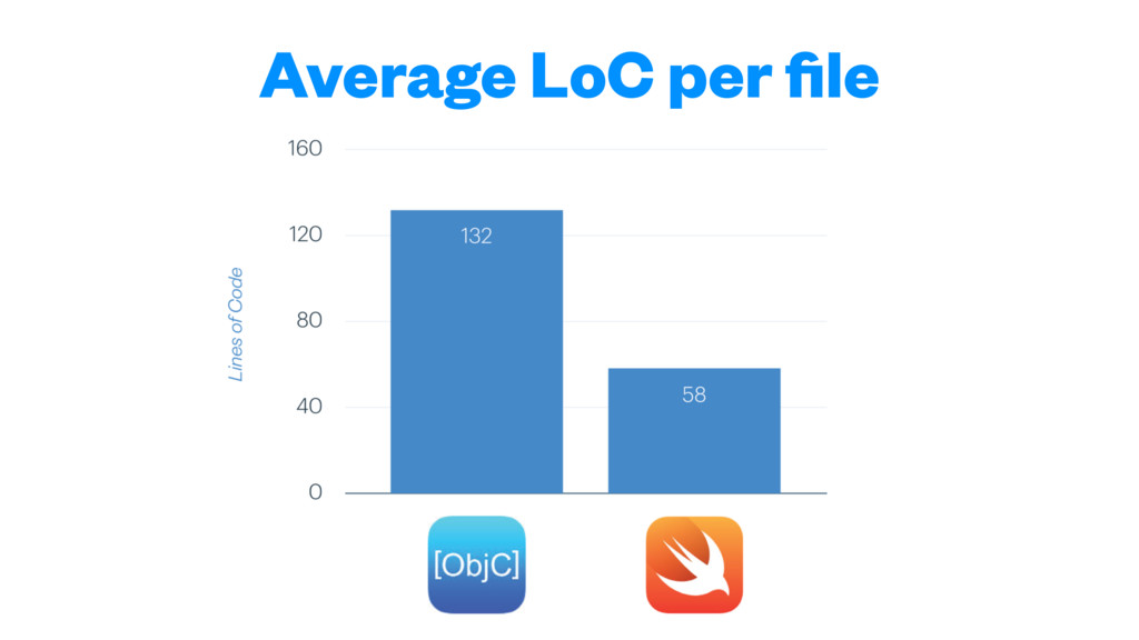 Average LoC per file
