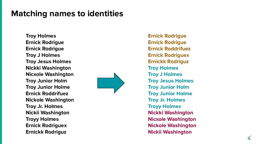 Matching names to identities Troy Holmes Ernick...