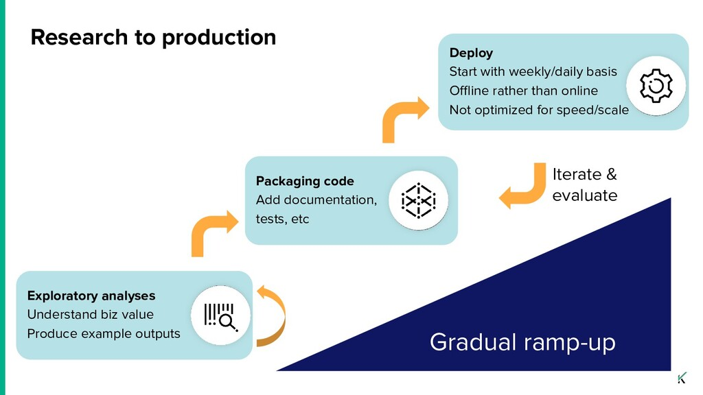 Research to production Packaging code Add docum...